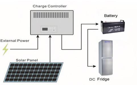 80L solar fridge with 80watt solar panel